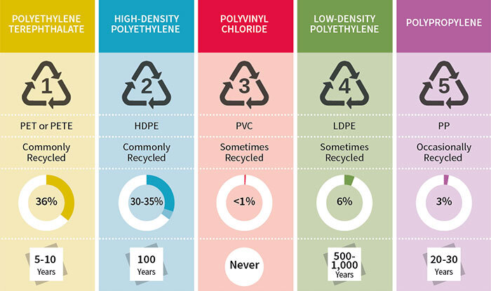 This Useful Infographic About the 7 Types Of Plastic Will Help You Be More Eco-Conscious