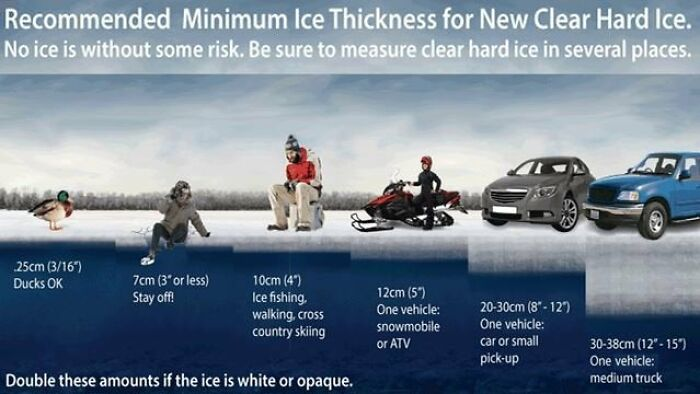 The Recommended Inches Of Ice On A Lake Before Walking Over